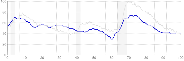 Montana monthly unemployment rate chart from 1990 to May 2018